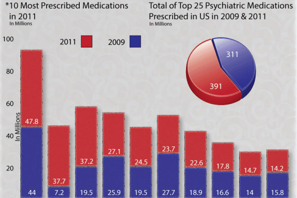 The Most Prescribed Psychiatric Medications in America
