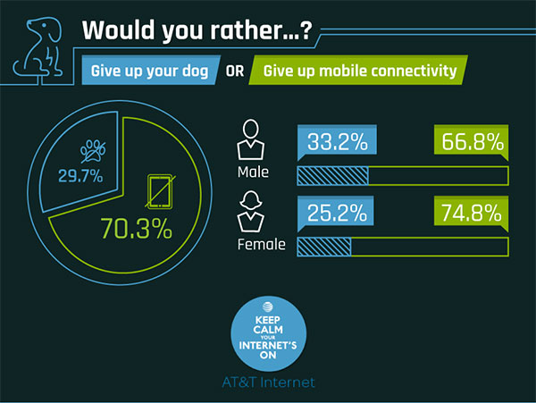 Choose: Give Up the Internet Forever or an Eye - 40% Lost the Eye