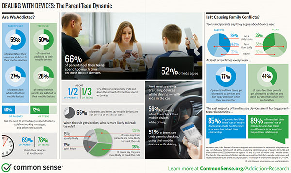 Poll Finds 50% of Teens Feel Addicted to Their Mobile Devices
