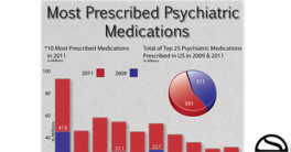 The Most Prescribed Psychiatric Medications in America #medication #health #drugs